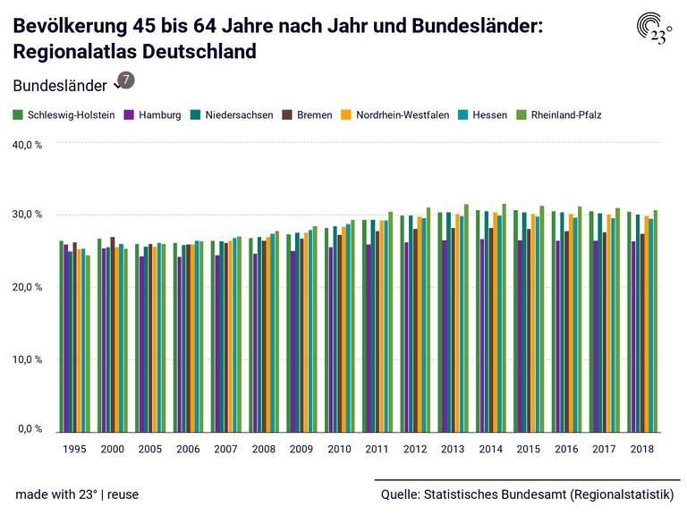 Bevölkerung 45 bis 64 Jahre nach Jahr und Bundesländer: Regionalatlas Deutschland