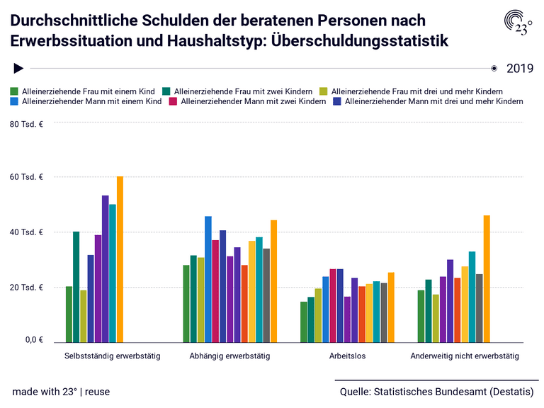 Durchschnittliche Schulden der beratenen Personen nach Erwerbssituation und Haushaltstyp: Überschuldungsstatistik