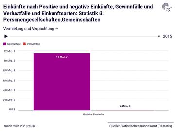 Einkünfte nach Positive und negative Einkünfte, Gewinnfälle und Verlustfälle und Einkunftsarten: Statistik ü. Personengesellschaften,Gemeinschaften