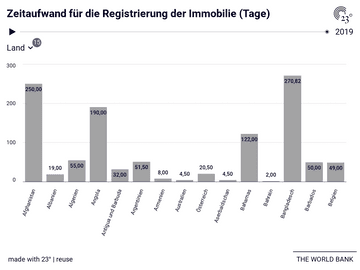 Zeitaufwand für die Registrierung der Immobilie (Tage)