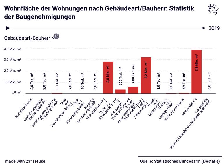 Wohnfläche der Wohnungen nach Gebäudeart/Bauherr: Statistik der Baugenehmigungen