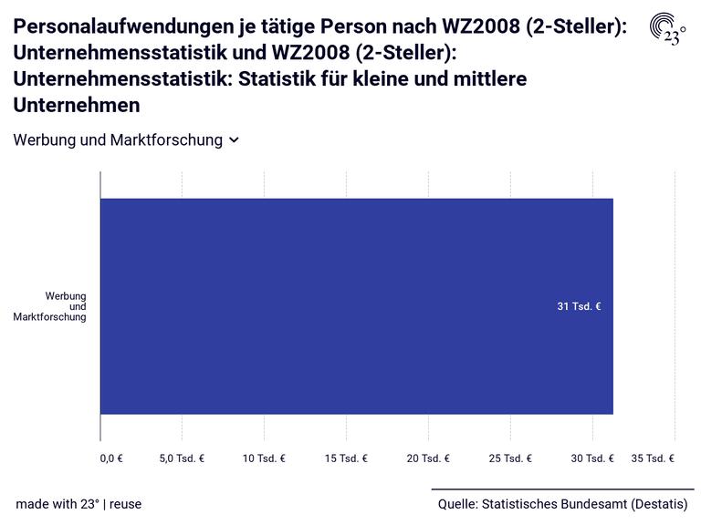 Personalaufwendungen je tätige Person nach WZ2008 (2-Steller): Unternehmensstatistik und WZ2008 (2-Steller): Unternehmensstatistik: Statistik für kleine und mittlere Unternehmen