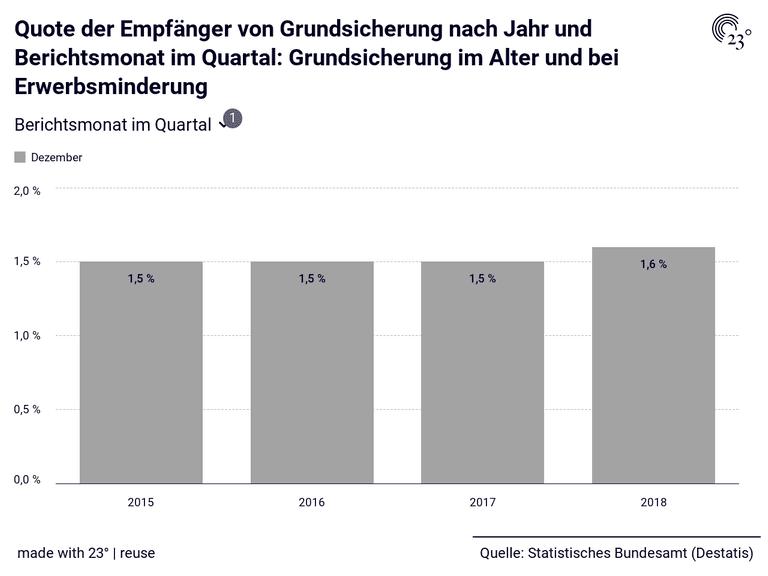 Quote der Empfänger von Grundsicherung nach Jahr und Berichtsmonat im Quartal: Grundsicherung im Alter und bei Erwerbsminderung