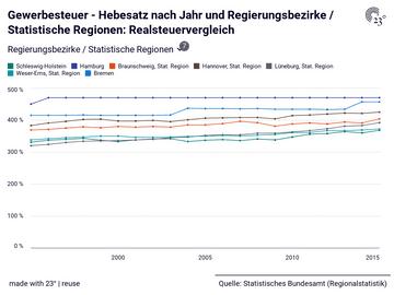 Gewerbesteuer - Hebesatz nach Jahr und Regierungsbezirke / Statistische Regionen: Realsteuervergleich