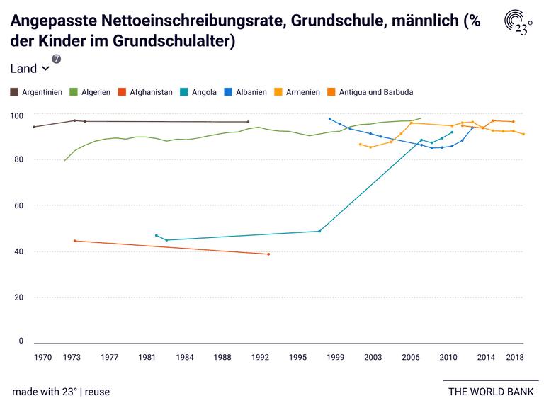 Angepasste Nettoeinschreibungsrate, Grundschule, männlich (% der Kinder im Grundschulalter)