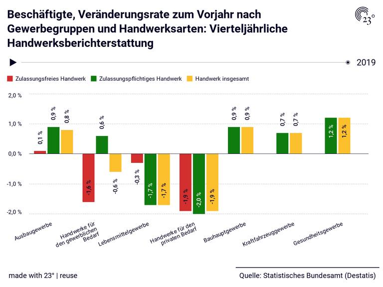 Beschäftigte, Veränderungsrate zum Vorjahr nach Gewerbegruppen und Handwerksarten: Vierteljährliche Handwerksberichterstattung