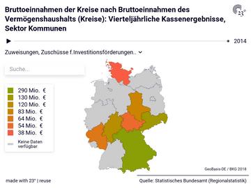 Bruttoeinnahmen der Kreise nach Bruttoeinnahmen des Vermögenshaushalts (Kreise): Vierteljährliche Kassenergebnisse, Sektor Kommunen