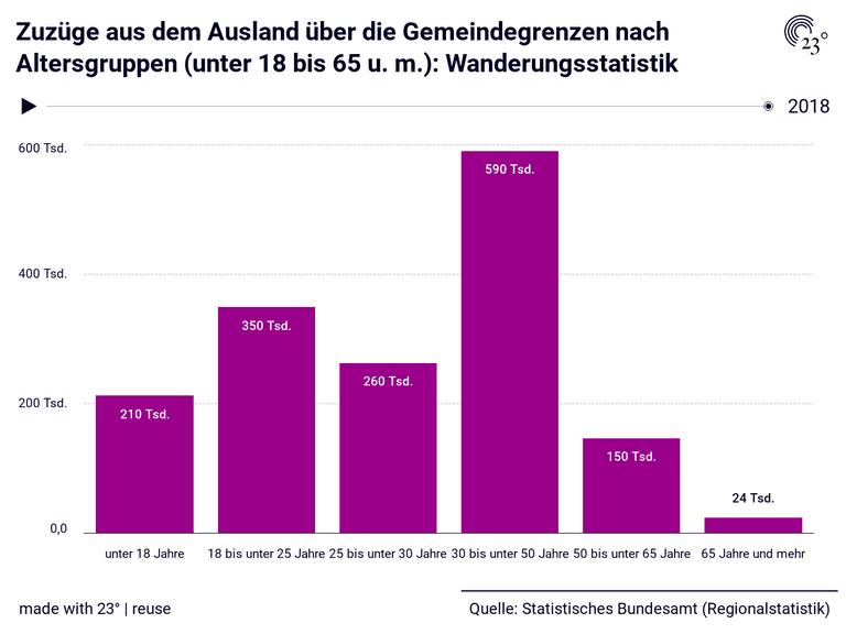 Zuzüge aus dem  Ausland über die Gemeindegrenzen nach Altersgruppen (unter 18 bis 65 u. m.): Wanderungsstatistik