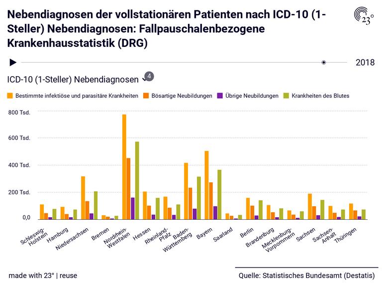 Nebendiagnosen der vollstationären Patienten nach ICD-10 (1-Steller) Nebendiagnosen: Fallpauschalenbezogene Krankenhausstatistik (DRG)
