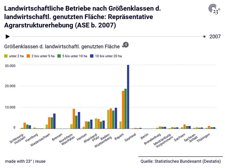 Landwirtschaftliche Betriebe nach Größenklassen d. landwirtschaftl. genutzten Fläche: Repräsentative Agrarstrukturerhebung (ASE b. 2007)
