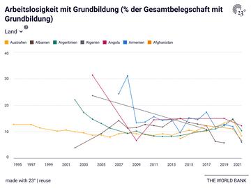 Arbeitslosigkeit mit Grundbildung (% der Gesamtbelegschaft mit Grundbildung)