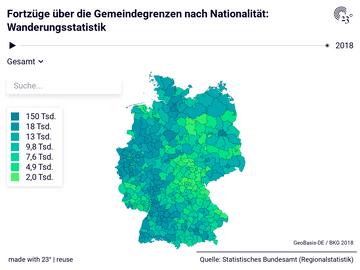 Fortzüge über die Gemeindegrenzen nach Nationalität: Wanderungsstatistik