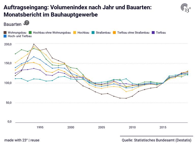 Auftragseingang: Volumenindex nach Jahr und Bauarten: Monatsbericht im Bauhauptgewerbe