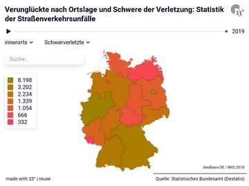 Verunglückte nach Ortslage und Schwere der Verletzung: Statistik der Straßenverkehrsunfälle