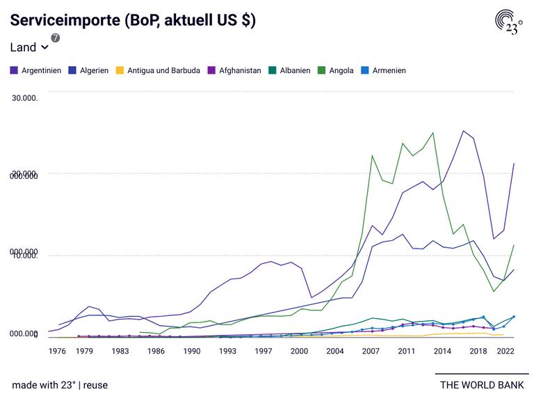 Serviceimporte (BoP, aktuell US $)