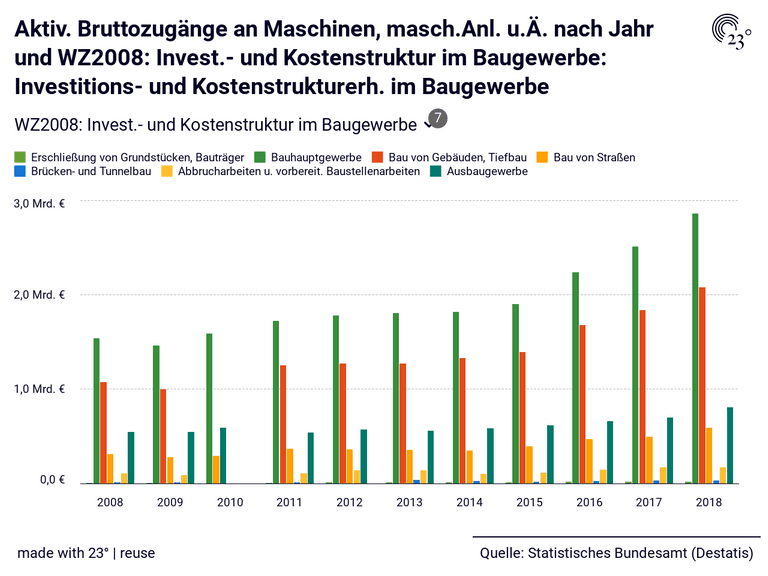 Aktiv. Bruttozugänge an Maschinen, masch.Anl. u.Ä. nach Jahr und WZ2008: Invest.- und Kostenstruktur im Baugewerbe: Investitions- und Kostenstrukturerh. im Baugewerbe