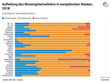Aufteilung des Binnengüterverkehrs in europäischen Staaten, 2018