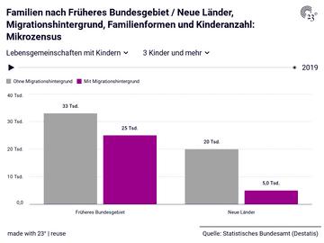 Familien nach Früheres Bundesgebiet / Neue Länder, Migrationshintergrund, Familienformen und Kinderanzahl: Mikrozensus