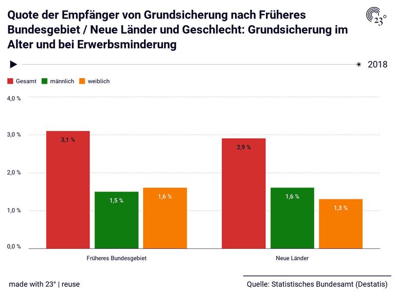 Quote der Empfänger von Grundsicherung nach Früheres Bundesgebiet / Neue Länder und Geschlecht: Grundsicherung im Alter und bei Erwerbsminderung