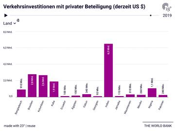 Verkehrsinvestitionen mit privater Beteiligung (derzeit US $)