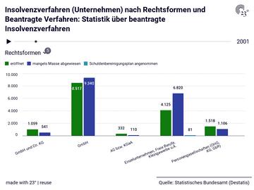 Insolvenzverfahren (Unternehmen) nach Rechtsformen und Beantragte Verfahren: Statistik über beantragte Insolvenzverfahren