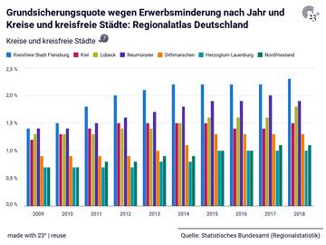 Grundsicherungsquote wegen Erwerbsminderung nach Jahr und Kreise und kreisfreie Städte: Regionalatlas Deutschland