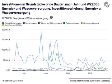 Investitionen in Grundstücke ohne Bauten nach Jahr und WZ2008: Energie- und Wasserversorgung: Investitionserhebung: Energie- u. Wasserversorgung