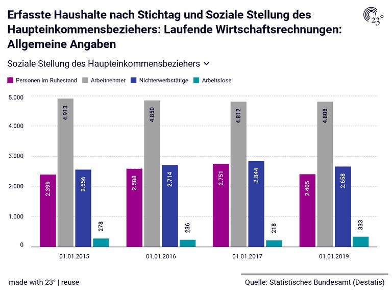 Erfasste Haushalte nach Stichtag und Soziale Stellung des Haupteinkommensbeziehers: Laufende Wirtschaftsrechnungen: Allgemeine Angaben
