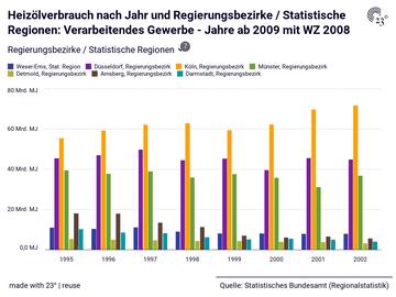 Heizölverbrauch nach Jahr und Regierungsbezirke / Statistische Regionen: Verarbeitendes Gewerbe - Jahre ab 2009 mit WZ 2008