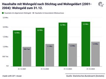 Haushalte mit Wohngeld nach Stichtag und Wohngeldart (2001-2004): Wohngeld zum 31.12.