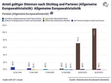 Anteil gültiger Stimmen nach Stichtag und Parteien (Allgemeine Europawahlstatistik): Allgemeine Europawahlstatistik
