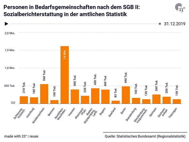 Personen in Bedarfsgemeinschaften nach dem SGB II: Sozialberichterstattung in der amtlichen Statistik