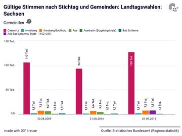 Gültige Stimmen nach Stichtag und Gemeinden: Landtagswahlen: Sachsen