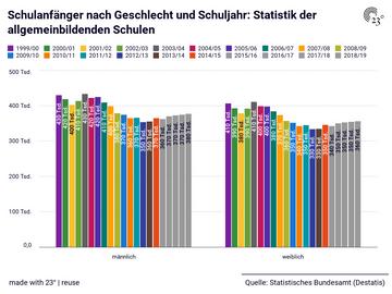 Schulanfänger nach Geschlecht und Schuljahr: Statistik der allgemeinbildenden Schulen