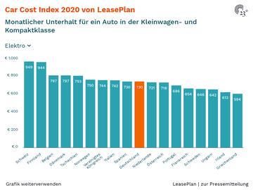 Car Cost Index 2020 von LeasePlan
