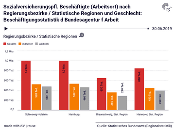 Sozialversicherungspfl. Beschäftigte (Arbeitsort) nach Regierungsbezirke / Statistische Regionen und Geschlecht: Beschäftigungsstatistik d Bundesagentur f Arbeit