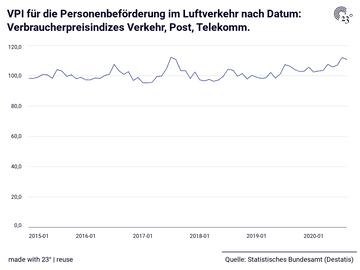 VPI für die Personenbeförderung im Luftverkehr nach Datum: Verbraucherpreisindizes Verkehr, Post, Telekomm.