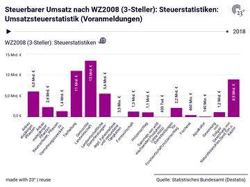 Steuerbarer Umsatz nach WZ2008 (3-Steller): Steuerstatistiken: Umsatzsteuerstatistik (Voranmeldungen)