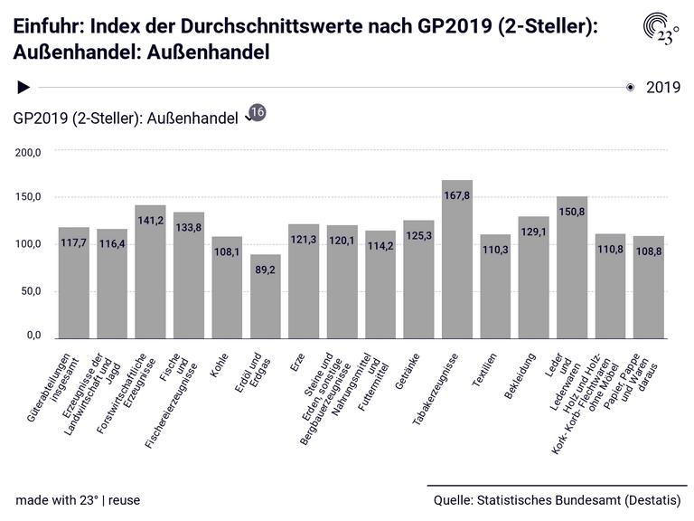 Einfuhr: Index der Durchschnittswerte nach GP2019 (2-Steller): Außenhandel: Außenhandel