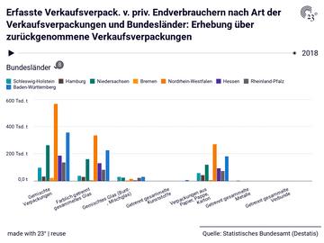 Erfasste Verkaufsverpack. v. priv. Endverbrauchern nach Art der Verkaufsverpackungen und Bundesländer: Erhebung über zurückgenommene Verkaufsverpackungen