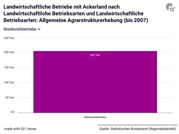 Landwirtschaftliche Betriebe mit Ackerland nach Landwirtschaftliche Betriebsarten und Landwirtschaftliche Betriebsarten: Allgemeine Agrarstrukturerhebung (bis 2007)