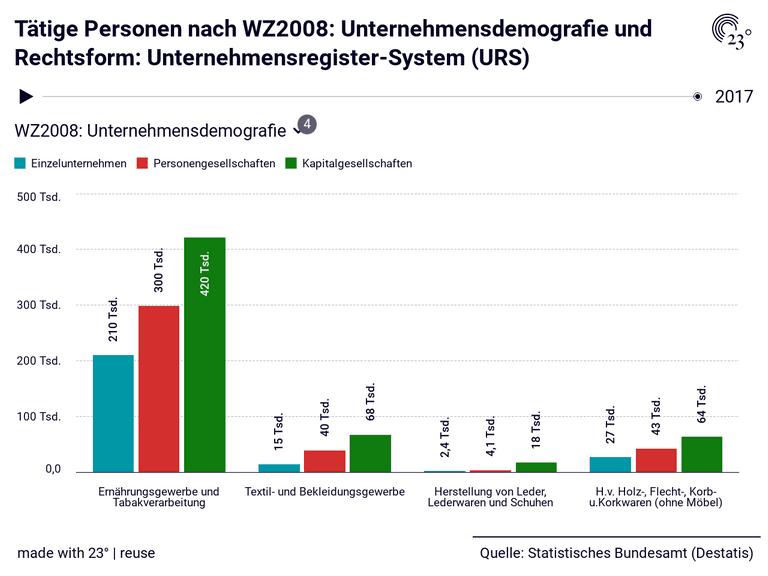 Tätige Personen nach WZ2008: Unternehmensdemografie und Rechtsform: Unternehmensregister-System (URS)