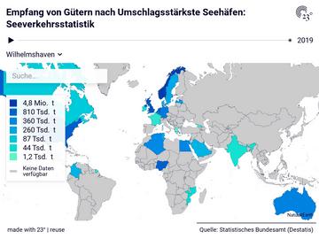 Empfang von Gütern nach Umschlagsstärkste Seehäfen: Seeverkehrsstatistik