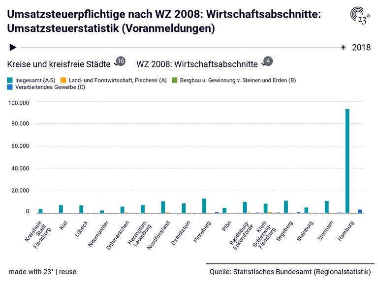 Umsatzsteuerpflichtige nach WZ 2008: Wirtschaftsabschnitte: Umsatzsteuerstatistik (Voranmeldungen)