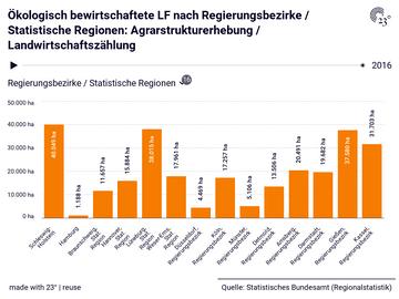 Ökologisch bewirtschaftete LF nach Regierungsbezirke / Statistische Regionen: Agrarstrukturerhebung / Landwirtschaftszählung