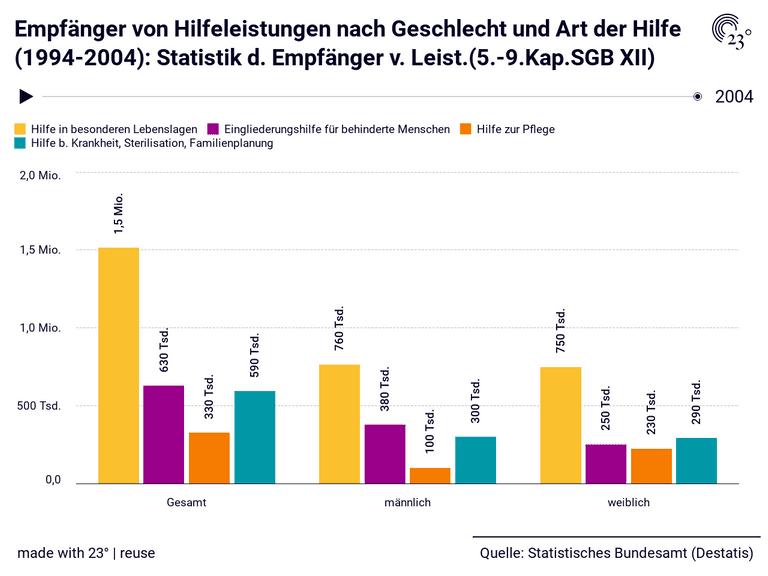 Empfänger von Hilfeleistungen nach Geschlecht und Art der Hilfe (1994-2004): Statistik d. Empfänger v. Leist.(5.-9.Kap.SGB XII)
