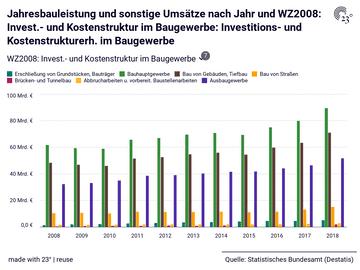 Jahresbauleistung und sonstige Umsätze nach Jahr und WZ2008: Invest.- und Kostenstruktur im Baugewerbe: Investitions- und Kostenstrukturerh. im Baugewerbe