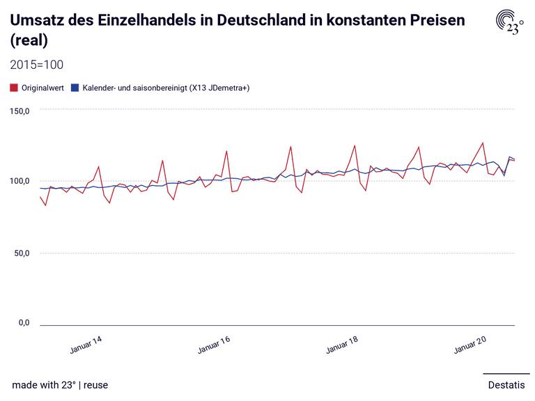Umsatz des Einzelhandels in Deutschland in konstanten Preisen (real)