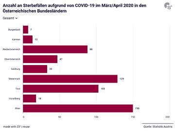 Anzahl an Sterbefällen aufgrund von COVID-19 im März/April 2020 in den Österreichischen Bundesländern