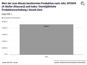 Wert der zum Absatz bestimmten Produktion nach Jahr, GP2009 (4-Steller (Klassen)) und Index: Vierteljährliche Produktionserhebung i.Verarb.Gew.